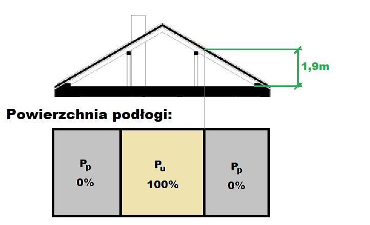 obliczenie powirzchni uzytkowej pod skosami domu mieszkania