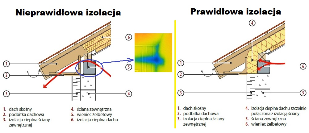 badanie termowizyjne poddasze mostek interpretacja braku wełny