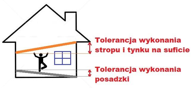 dopuszczalna odchylka wysokosci mieszkania